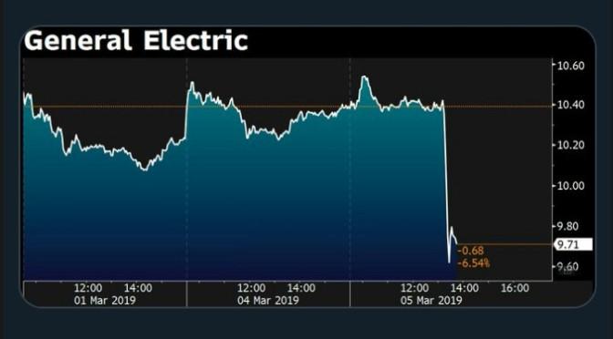 Bursatil: GE, cae bruscamente. NYSE