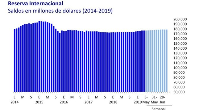 Banxico Informa: Estado de cuenta reservas de dolares.